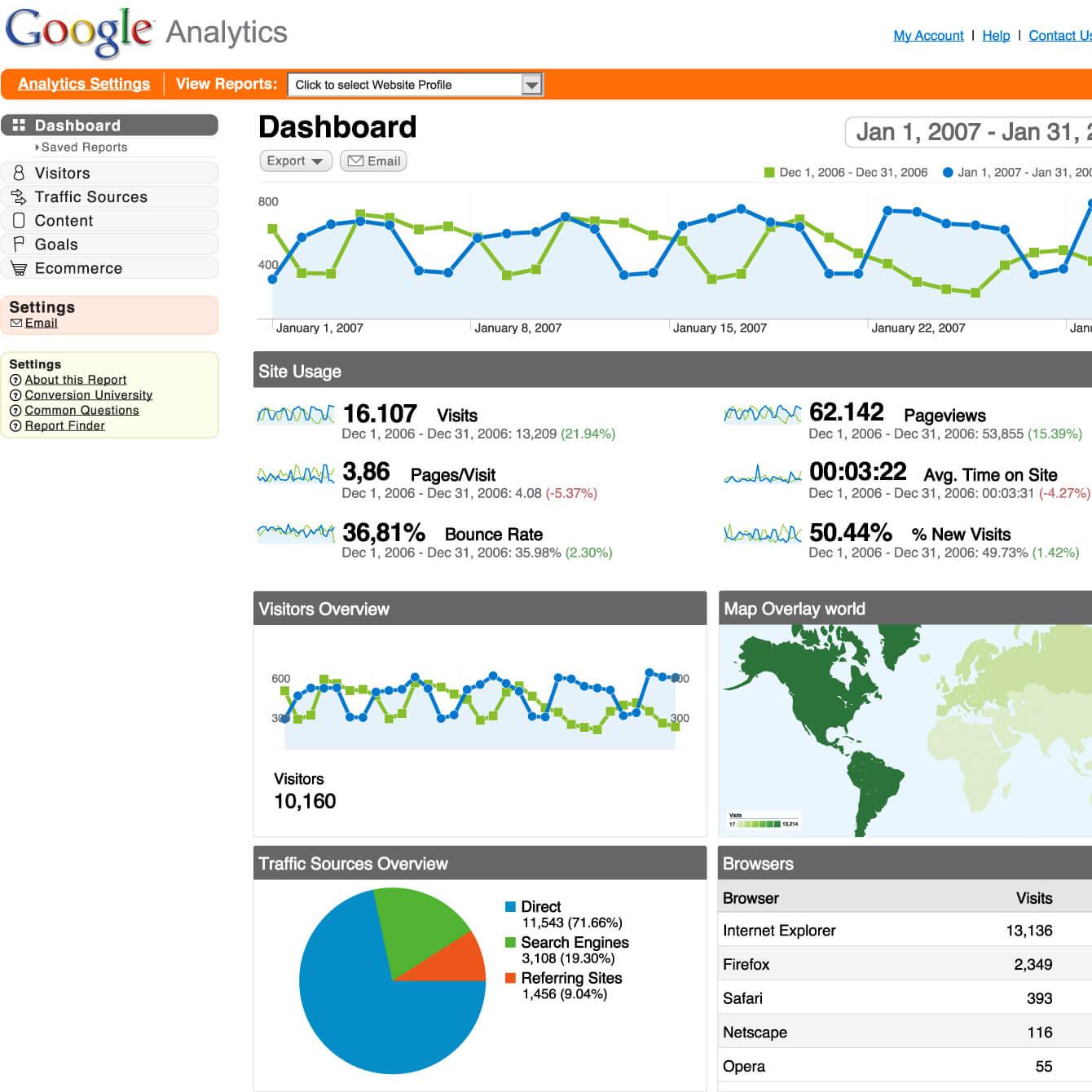 Webanalyse og Rapportering